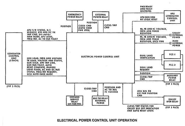 digistar  swissair flight web site  md  electrical system    block diagram of md   electrical system control unit